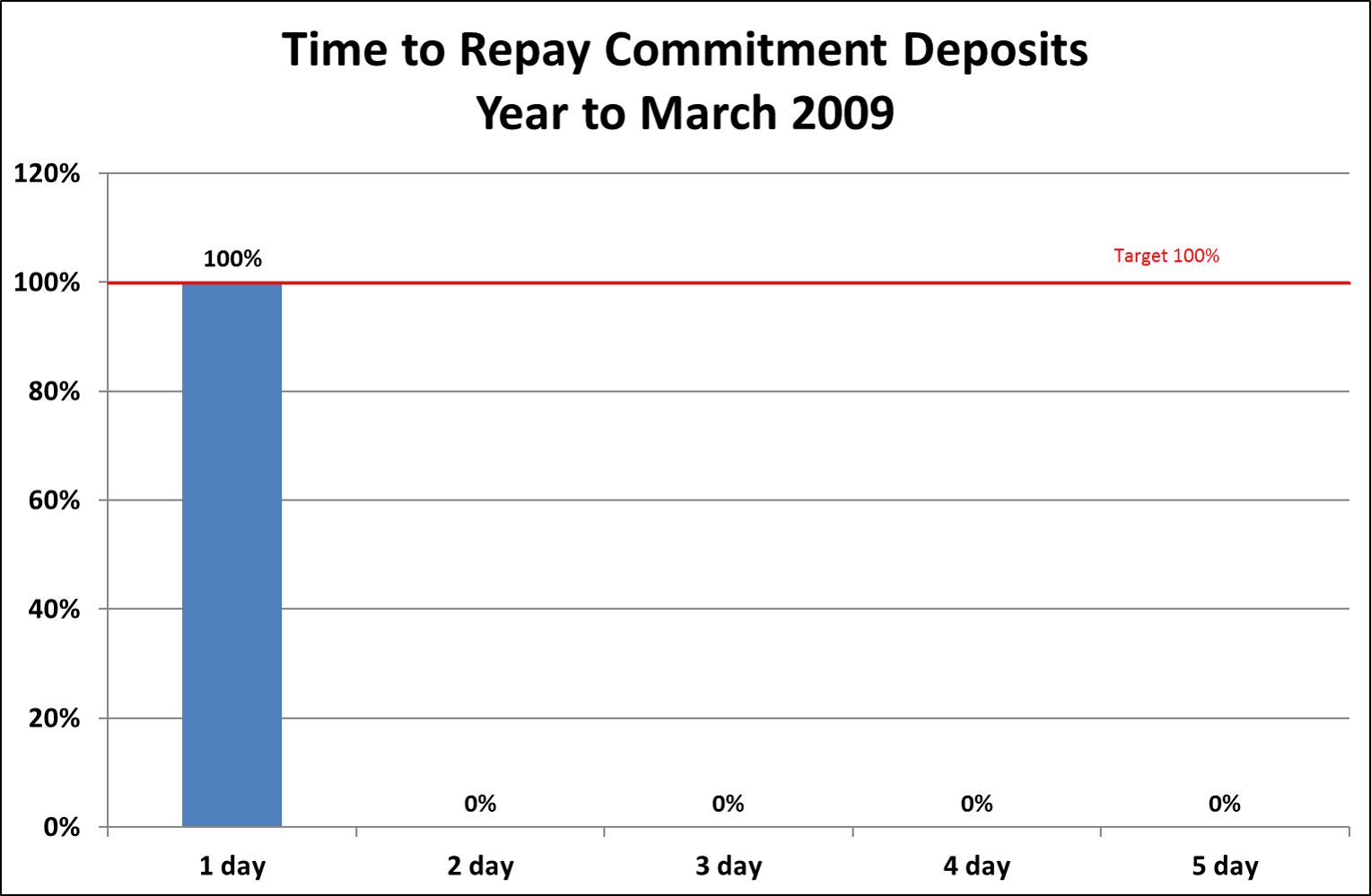 Commitment Deposit Time!
