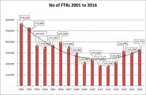 No of FTBs 2016
