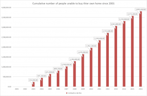 Number of people excluded from home ownership
